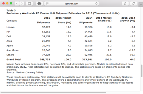 Apple MarketShare
