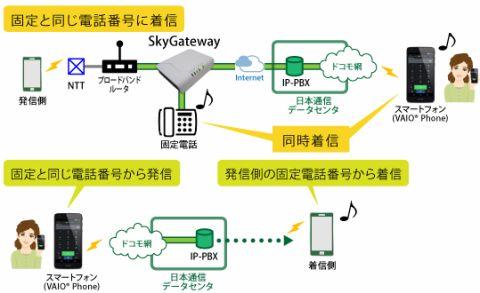 日本通信、固定電話をモバイルに