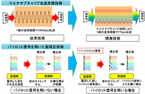 三菱電機、1Tbps光ファイバー伝送