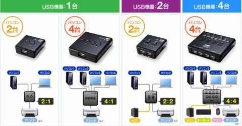 サンワサプライ、USB切替器