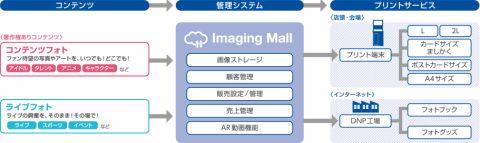 大日本印刷、イメージングモール