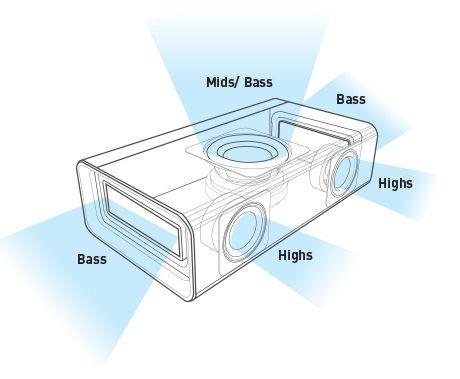カラオケもできる5ドライバBluetoothスピーカー Sound Blaster Roar Pro レビュー