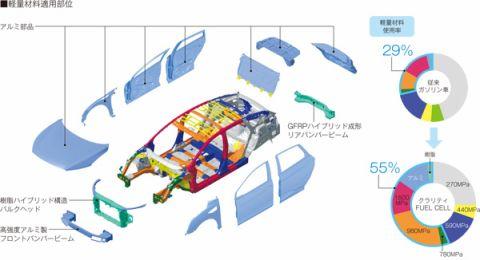 ホンダ、新型燃料電池車
