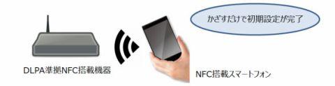 DLPA NFCガイドライン