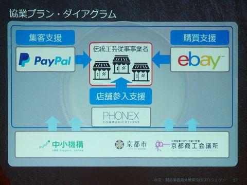 日本から撤退したはずの「eBay」が京都発の海外通販を支援
