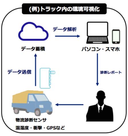 トラック業界の現状の特徴・課題・対策方法 ドライバーの高齢化
