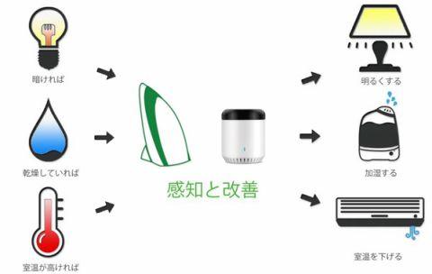 リンクジャパン、環境センサー
