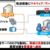 インテルセキュリティとセゾン情報システムズ、セキュリティー分野で協業