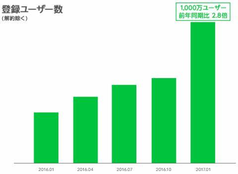 LINE Pay 1000万人