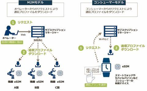 NTT Com、eSIM実証実験