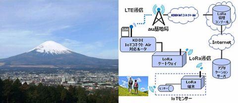 KDDI富士山