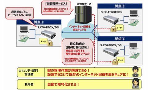 日立、鍵付け替え技術搭載暗号化アプライアンス