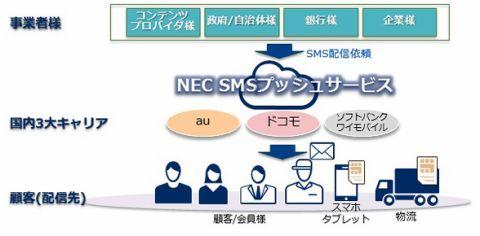 NEC、SMS一斉送信