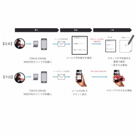 世界初!東京都観光汽船、スマホで乗船できる電子チケットを導入!2月1日(木)から1:1