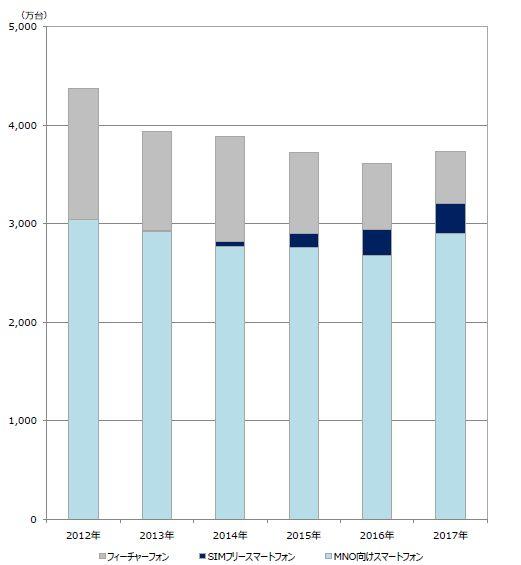 【携帯市場調査】iPhoneが2017年も人気、シャープのスマホは支持急増 ->画像>15枚
