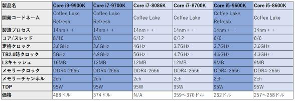 889be4a16f ASCII.jp:Core i9-9980XEはスゴイの?詳細スペックから検討する第9世代 ...
