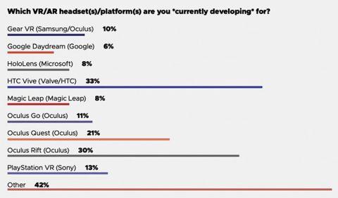 Oculus Quesetのコンテンツ開発に着手している企業が増加中