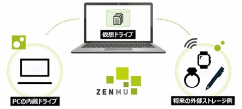 ZENMU for PC