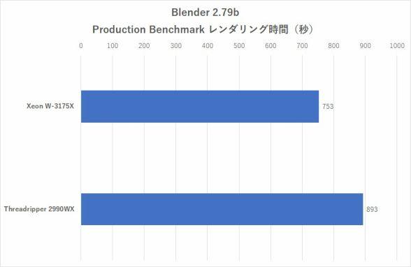 ASCII jp:Xeon W-3175X徹底検証!クリエイター向けIntel最強28