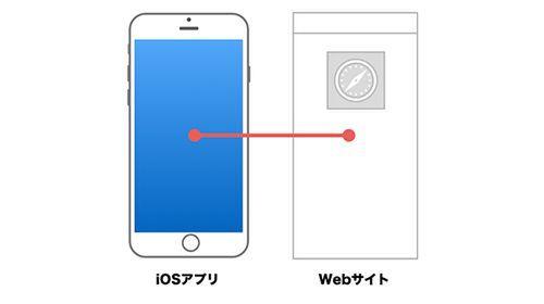WebディレクターのためのアプリとWebサイト連携