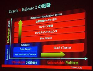 Oracle9i Release 2の戦略