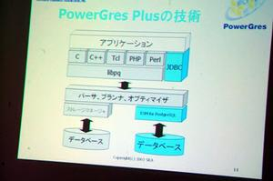 『PowerGres Plus Ver.1.0』