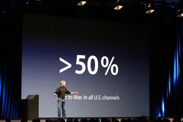 Mac購入者の50%以上が非Macユーザー
