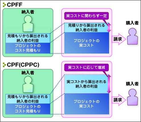 CPFFとCPF(CPPC)の納入者利益