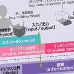 タンジブル・ビット:ビットとアトムを融合する新しいUI