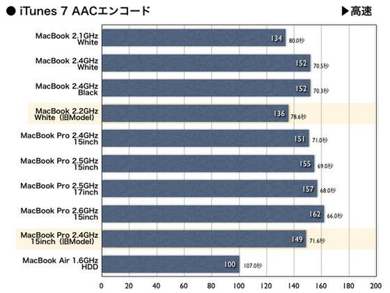 AAC Encoding Score