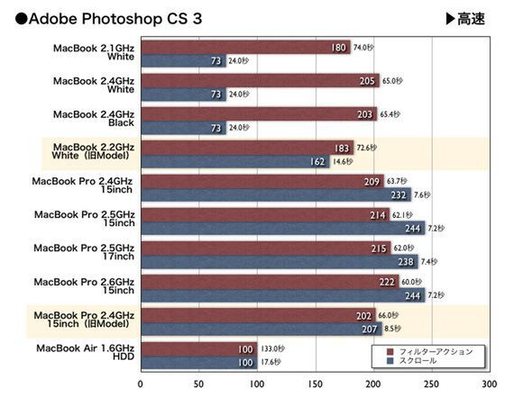 Photoshop Benchmark Score