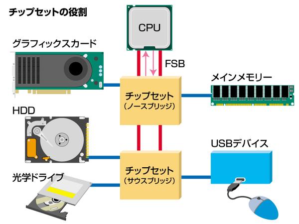 ASCII.jp:3Dゲーム購入前に知っておきたいチップセットの常識 (1/3)