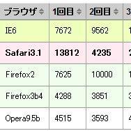 これは便利だ!Excel→Table化するjQueryプラグイン