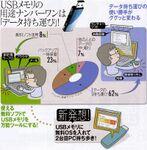 USBメモリはソフト追加で激便利!――8GBも爆安の今だから!