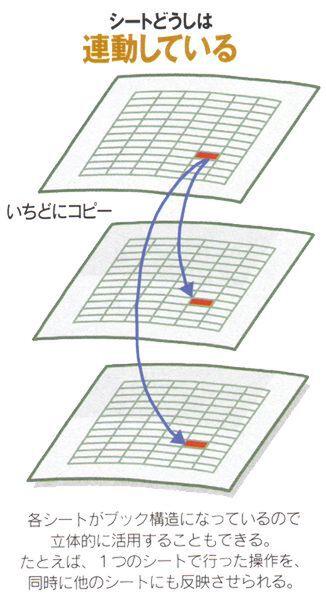 エクセル 別 シート 反映