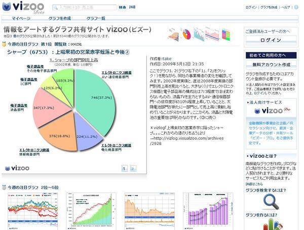 CGMでグラフを共有──vizoo β版開始