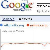 競合分析の秘密兵器「Google Trends for Websites」