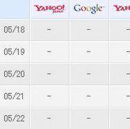 検索順位の変動をメールで報告「SEOスコープ」