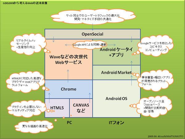 これが、Googleが描くWebの近未来像だ!