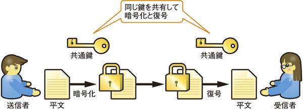 共通 鍵 暗号 方式