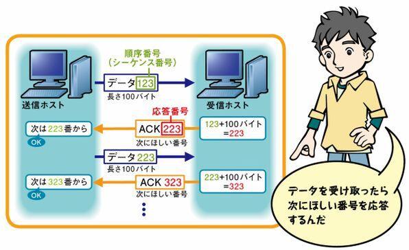 ASCII.jp:TCPのキモはコネクションとポート番号 (4/4)