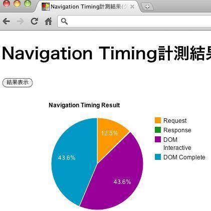 Navigation Timing APIでサイトパフォーマンスを調査