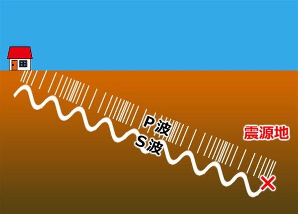ASCII.jp防災の日企画! 地震を検知するお手軽キット