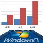 企業がWindows 7にせざるを得ない理由