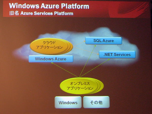 Windows Azureの概要