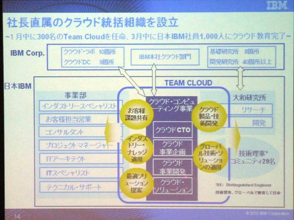 ASCII.jp:クラウド大攻勢!日本IBM、EC2的サービスも発表? (1/2)