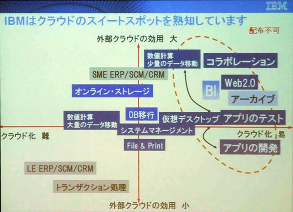 クラウド大攻勢!日本IBM、EC2的サービスも発表?