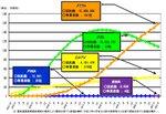 【32本目】12Mbpsなら2年間で11万円削減!ADSLを再評価