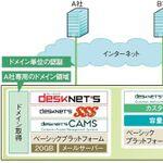 ネオジャパンのdesknet's クラウド「Applitus」再評価