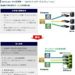 マクニカ、Citrix NetScalerの仮想アプライアンスを販売